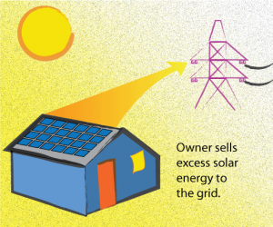 net metering ensures users get paid for energy used during the day