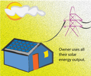 net metering does not pay when user do not generate energy
