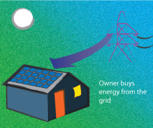 net metering still charges customers for the energy they use
